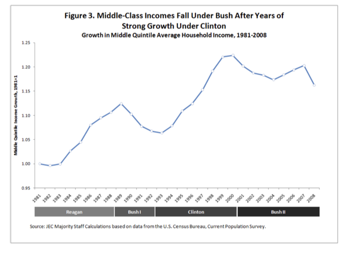 Middle class incomes are falling
