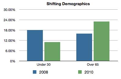 electorate in 2008 vs 2010