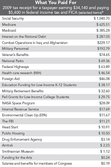 list of federal programs and taxes